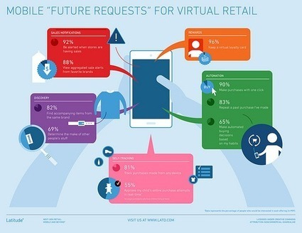 The Future of Mobile Shopping | Designing design thinking driven operations | Scoop.it