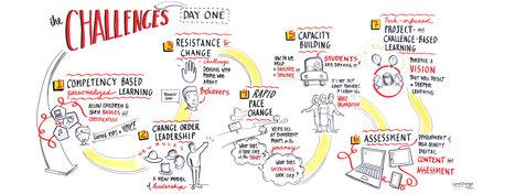Seven Educational Challenges We Can All Work to Overcome   SchoolLibrariesTeacherLibrarians   Scoop.it