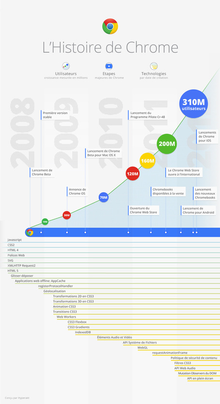 [Infographie] L'histoire de Chrome | formation 2.0 | Scoop.it