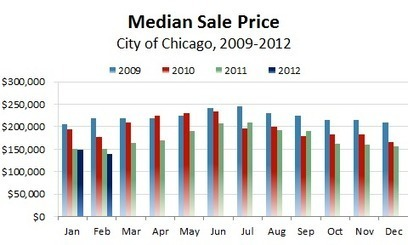Chicago home sales up 2.2% over last year | World Business Chicago | Economic Development, Chicago, Illinois | Real Estate Plus+ Daily News | Scoop.it