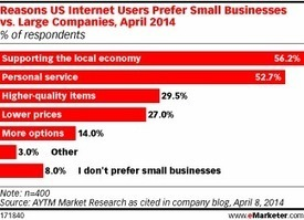 Consumers Favor Small Businesses Because of Their Customer Focus   Small business   Scoop.it