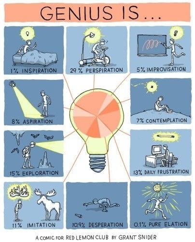 Las 10 características de un genio | bini2bini | Scoop.it
