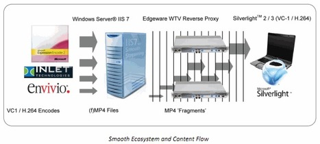 HTTP Adaptive Streaming Using the Edgeware Video Delivery Appliance | Operator CDN | Scoop.it