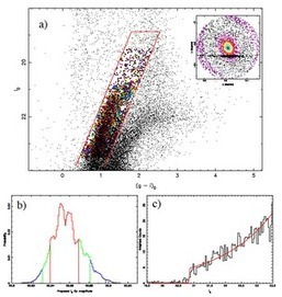 Cosmic Horizons: A Bayesian Approach to Locating the Red Giant ... | Smart Blonde | Scoop.it