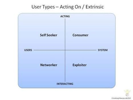 User and Player Types in Gamified Systems - Extrinsic | Gamification | Scoop.it