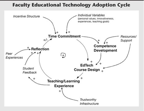 Why is Adoption of Educational Technology So Challenging?... 'It's Complicated' | El rincón de mferna | Scoop.it