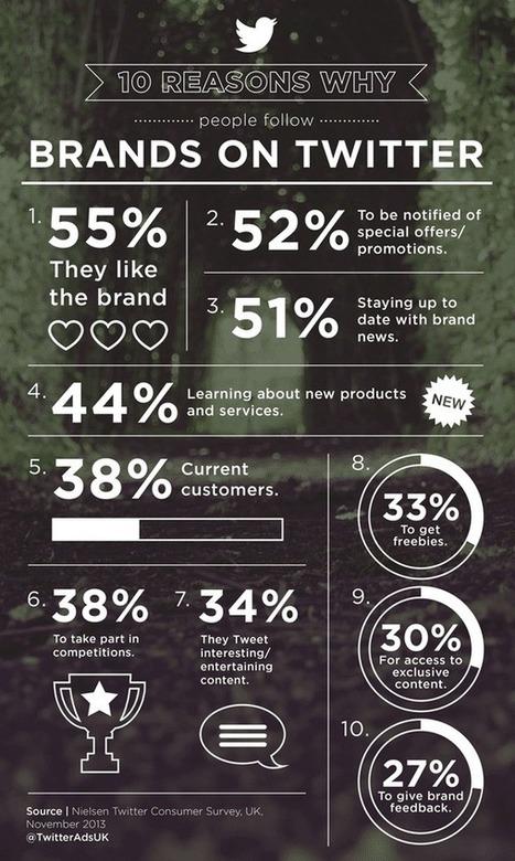 Ten reasons why people follow brands on Twitter   Digital marketing   Scoop.it