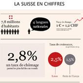 La Suisse, un terrotoire d'opportunités économiques pour les annonceurs français   Francois pajot présente   Scoop.it