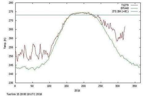 En Arctique, il fait 20 °C de plus que d'habitude, du jamais-vu | Ecolo-Geek | Scoop.it