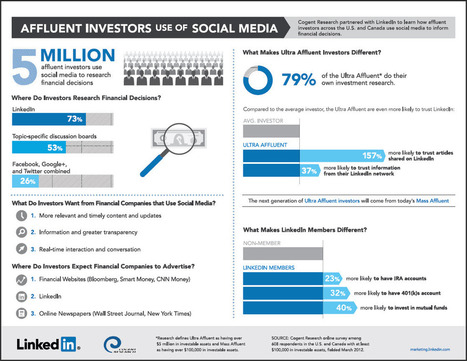 Investors Choose LinkedIn Over Facebook and Twitter | SEO Infographics | DV8 Digital Marketing Tips and Insight | Scoop.it