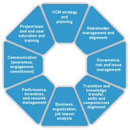 Gestión organizacional - Alianza Superior | Gestión organizacional | Scoop.it