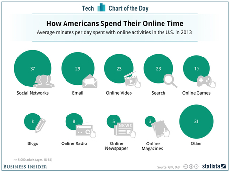 Here's What People Do On The Internet All Day | Journalism and the WEB | Scoop.it