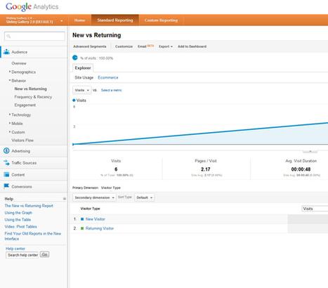 Solutions de Web Analytics des sites du CAC40 : GA arrive en tête | Mesure de la performance | Scoop.it