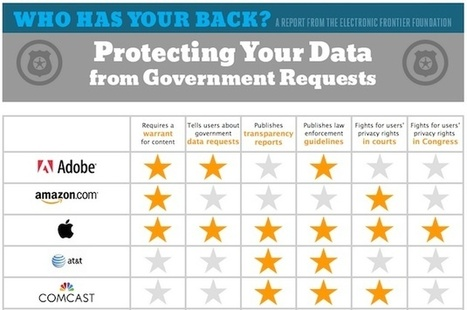 EFF praises major tech companies for doing more to protect your data   Teaching Learning Hot Topics   Scoop.it