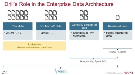 Apache Drill Poised to Crack Tough Data Challenges - Datanami | Datanalytics World | Scoop.it