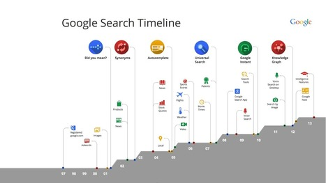 The Google Search Timeline | Intersection of Marketing, Technology, & Startups | Scoop.it
