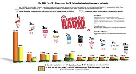Quelles sont les webradios les plus écoutées ? | Radio 2.0 (En & Fr) | Scoop.it