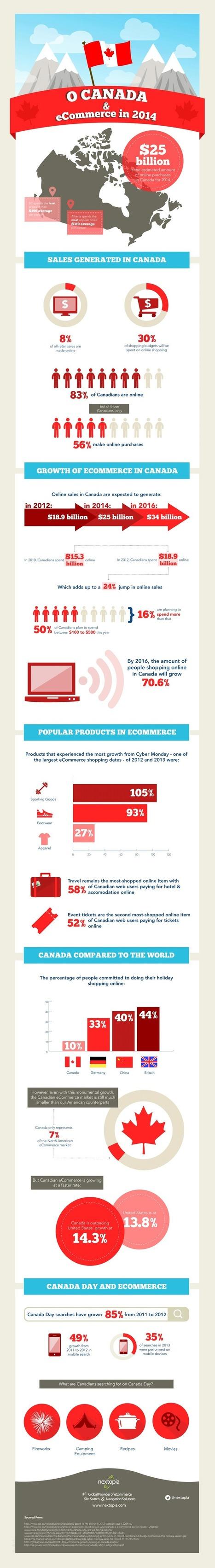 Zoom sur l'e-commerce au Canada | SEM Strategy - E-commerce - E-Marketing | Scoop.it