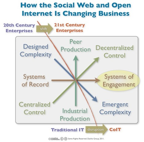 Moving Beyond Systems of Record to Systems of Engagement « Dachis Group Collaboratory | Web 2.0 et société | Scoop.it
