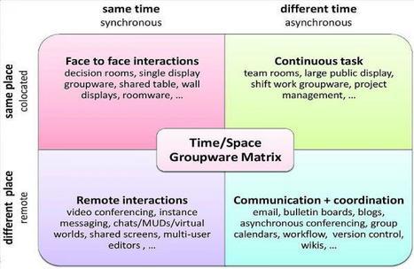 Aprendizaje cooperativo en 5+n pasos   Nuevas tecnologías aplicadas a la educación   Educa con TIC   TIC&TAC   Scoop.it