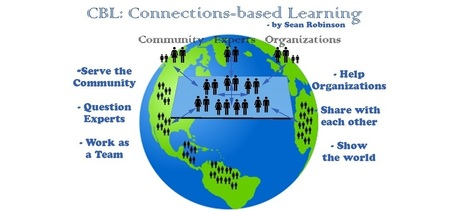 Connections-based Learning: New #CBL Infographic | New learning | Scoop.it