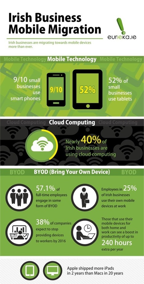 Irish Business Mobile Migration Infographic | Business | Scoop.it