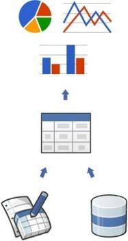 srutheesh's sandbox: Google Data Visualization | drupal.org | Visualinfo | Scoop.it