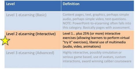 The Myth of e-Learning Levels of Interaction | Aprendiendo a Distancia | Scoop.it