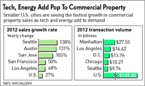 Tech, Energy Add Pop To Commercial Real Estate Rise - Investor's Business Daily | Commercial Real Estate Investment | Scoop.it