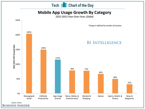 CHART OF THE DAY: App Usage Explodes, Especially In Productivity And Messaging | Floqr Mobile News | Scoop.it