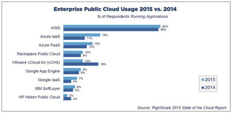 Amazon Web Services dominates cloud survey, but Microsoft Azure gains traction | Software Licensing | Scoop.it