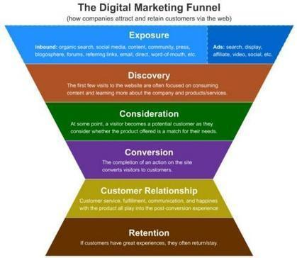 5 Stages in the Digital Marketing Funnel | Online Marketing | Scoop.it