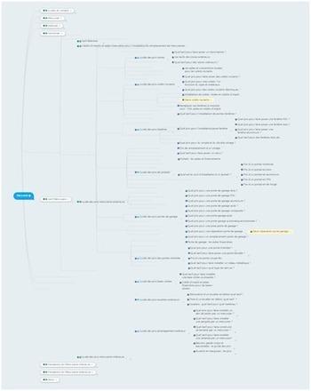 Le Mind Mapping un outil indispensable pour le responsable webmarketing ! | ADN des Réseaux Sociaux | Scoop.it