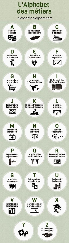 L'alphabet des métiers (El Conde) | En français, au jour le jour | Scoop.it