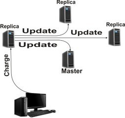 The Basics of Network Management | All About Technology | diva | Scoop.it