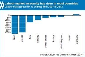 Base de dades de l'OCDE sobre els canvis en la qualitat de l'ocupació durant la crisi | Política, Economia, Ocupació | Scoop.it