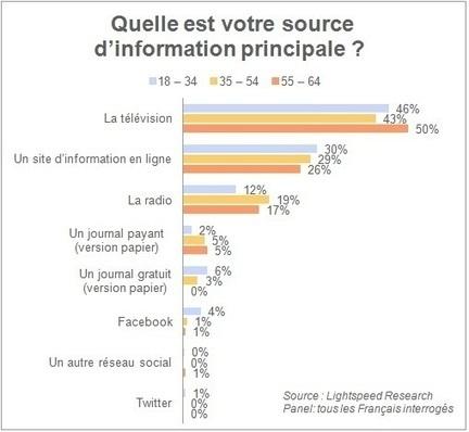 Accès à l'info : les médias traditionnels priment, la presse en ligne perce | A propos de l'avenir de la presse | Scoop.it