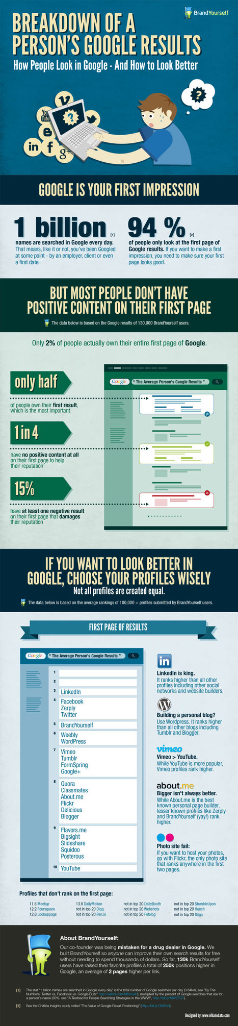 Here's How to Appear Higher on Google Search Results [INFOGRAPHIC] | Social Media Tweets | Scoop.it