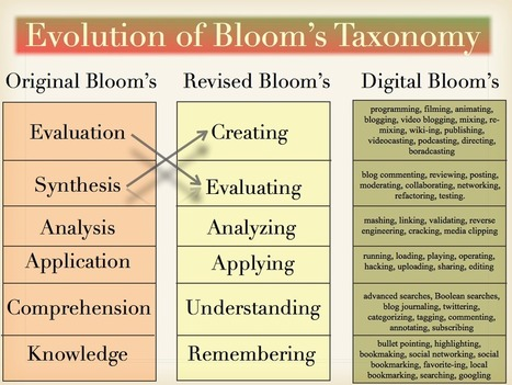 The Evolution of Bloom's Taxonomy: Original to Revised to Digital | Art Teachers Rock | Scoop.it