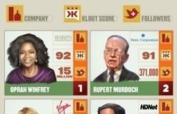 Classement Klout des CEO les plus influents aux USA | Infographie | Scoop.it