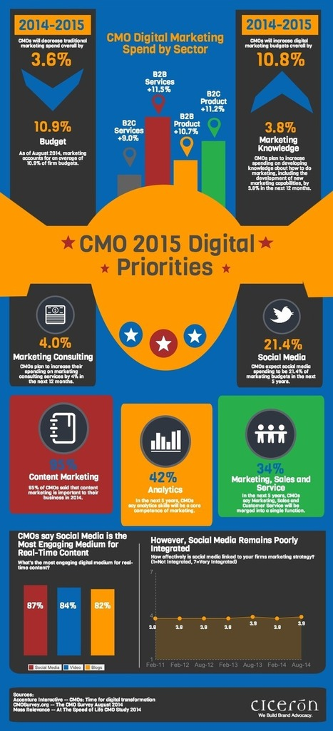 The CMO's 2105 Digital Priorities [Infographic] - Ciceron | Digital Marketing | Scoop.it