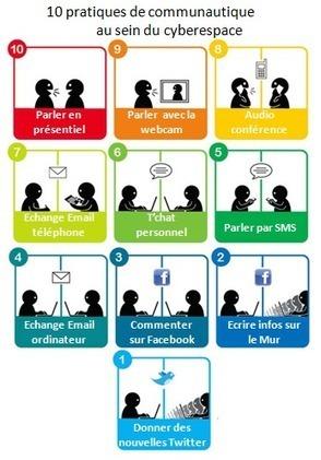[Intelligence collective] Les pratiques en communautique au cœur des apprentissages en ligne duCyberespace | B2I ADULTE | Scoop.it