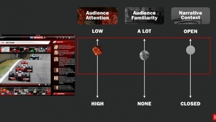 Is All TV Social By Design? Creating a Model for Social TV, Part 1 | Blogs | Red Bee Media | Audiovisual Interaction | Scoop.it