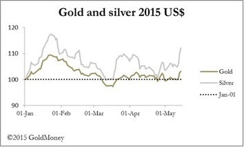 Dollar Weakens | Alasdair Macleod | Safehaven.com | Gold and What Moves it. | Scoop.it