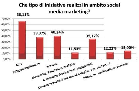 Social media nelle aziende in Italia, nuova ricerca del PoliMi - Pandemia.info | BlogItaList | Scoop.it