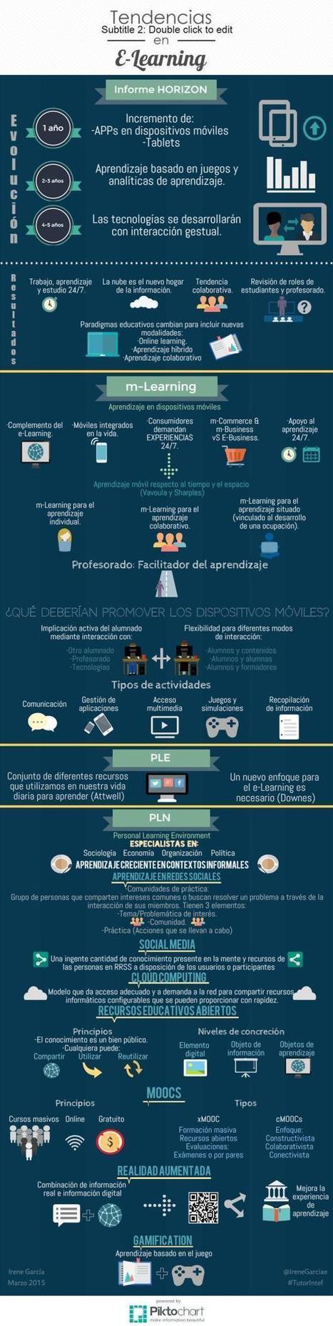 Tendencias en eLearning #infografia #infographic #education | Experiencias educativas en las aulas del siglo XXI | Scoop.it