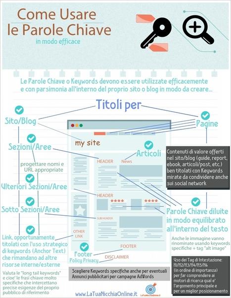 Come Usare le Parole Chiave per il Tuo Sito Web in Modo Efficace – Infografica | Nicchie Emergenti | Scoop.it