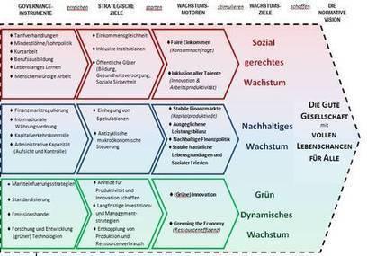 The Economy of Tomorrow. Sozial gerechtes, nachhaltiges und grün dynamisches Wachstum für die Gute Gesellschaft : Fortschrittsforum - Wie wollen wir leben? | Corporate Regional Responsibility | Scoop.it
