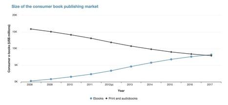 Ebooks Will Surpass Print By 2017   MioBook...Infografiche!   Scoop.it