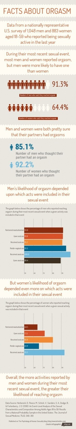 Facts About Orgasm (Infographic) | Women: Relationships, alcohol, porn, lesbians, masturbation, swinging, fantasy, female sex predators and orgasm | Scoop.it